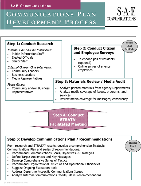 comm-plan-process-diagram